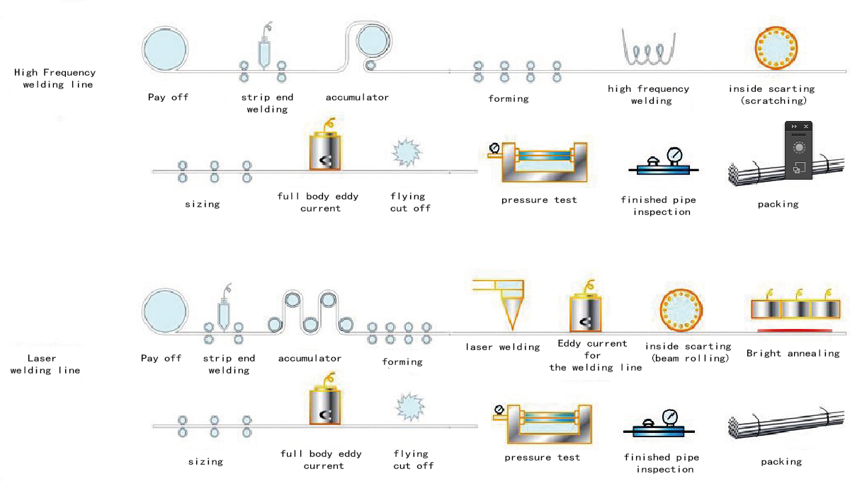 Stainless steel tube Production Process