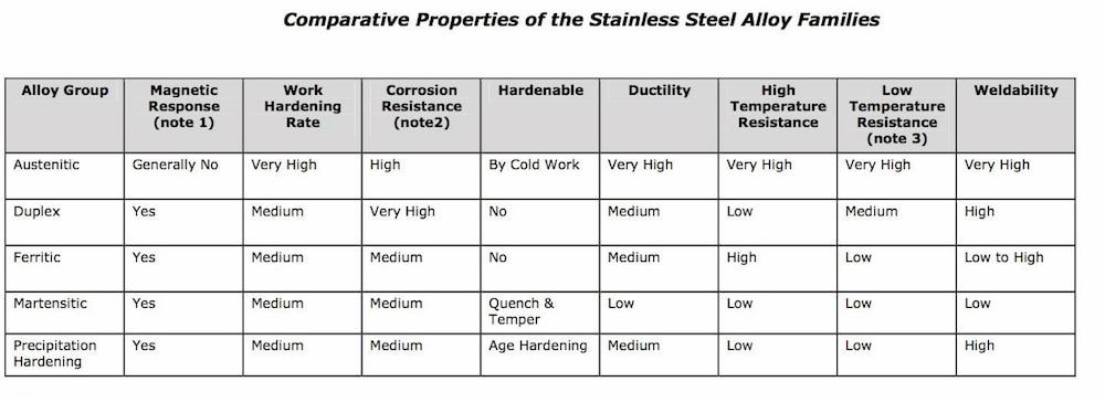 super austenitic stainless steel 1