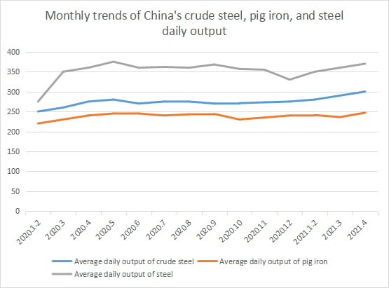 Monthly trends of China's crude steel, pig iron, and steel daily output