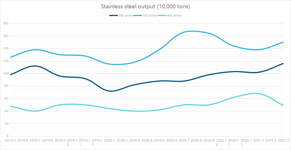 Stainless steel output (10,000 tons)