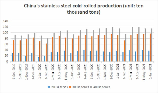 China's stainless steel cold-rolled production