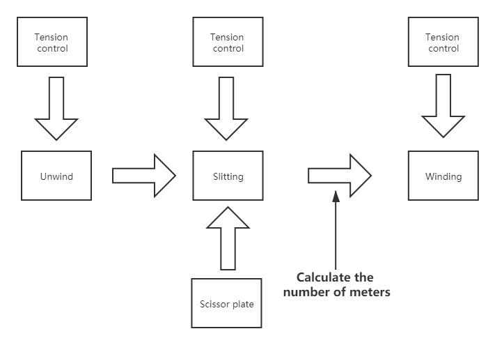 Flow diagram of slitting machine technology